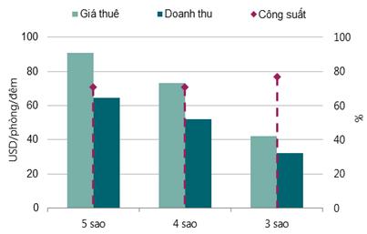 Căn hộ ở Lào cao nhất 4.000 USD/m2 - ảnh 4