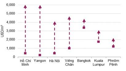 Căn hộ ở Lào cao nhất 4.000 USD/m2 - ảnh 5
