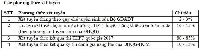 ĐH Bách Khoa TP. HCM công bố dự thảo tuyển sinh 2017 - ảnh 1