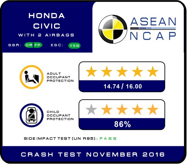 Honda Civic thế hệ 10 đạt chuẩn an toàn 5 sao ASEAN NCAP - ảnh 1