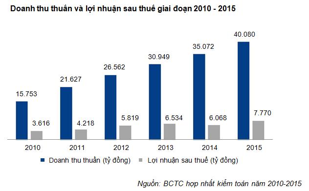 VNM: Đặt kế hoạch doanh thu 3 tỷ USD vào năm 2017 - ảnh 2