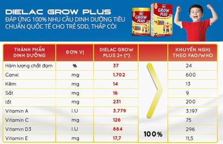 Vinamilk Dielac Grow Plus mới cho trẻ suy dinh dưỡng thấp còi, biếng ăn - ảnh 2