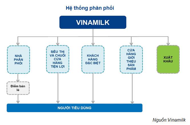 VNM: Đặt kế hoạch doanh thu 3 tỷ USD vào năm 2017 - ảnh 4