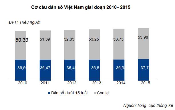 VNM: Đặt kế hoạch doanh thu 3 tỷ USD vào năm 2017 - ảnh 6